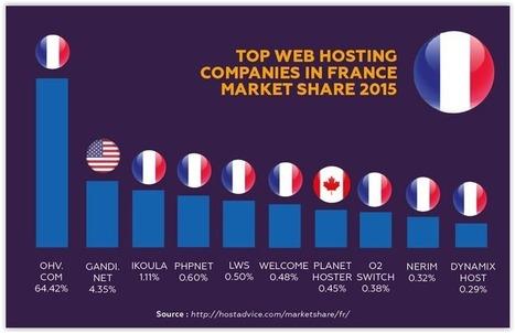 OVH à la 4e place du marché mondial de l'hébergement - LeMondeInformatique | Cloud au Benelux (et ailleurs ...) | Scoop.it