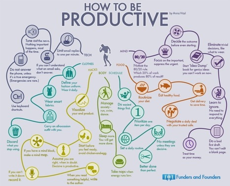 A Mindmap Of How To Be Productive | EI4-5 & Masters | Scoop.it