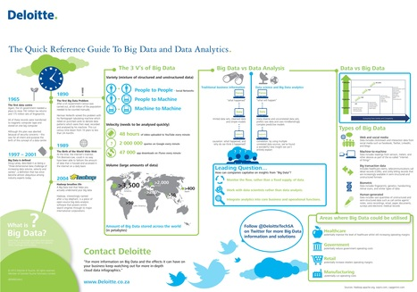 Big Data Infographic from Deloitte | Visual.ly | Deloitte | Scoop.it