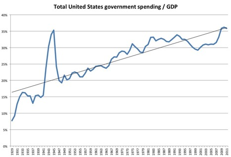 The Reality Of Government Spending | Coffee Party Election Coverage | Scoop.it