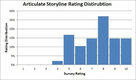 """LMS Blog: Articulate Storyline Review: Survey Says... """"Like It"""" 