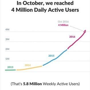 Slack passe la barre des 4 millions d'utilisateurs actifs   Usages professionnels des médias sociaux (blogs, réseaux sociaux...)   Scoop.it