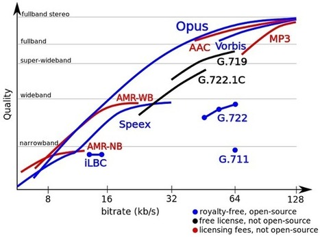 Opus Open Source and License-free Audio Codec Decreases Latency over VoIP Codecs, (Slightly) Betters MP3 and AAC Quality | Embedded Software | Scoop.it