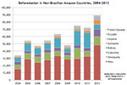 Deforestation rising in Amazon countries outside Brazil | Rainforest Deforestation | Scoop.it