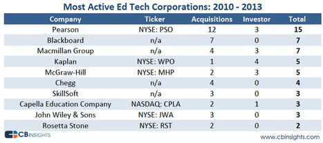 Trends | EdTech's 10 Most Active Acquirers | Teaching and Learning in the Digital Age | Scoop.it