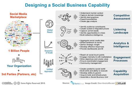 Social business, entreprise 2.0 : clients, employés, vous n'avez oublié «personne» ?   RSE   Scoop.it