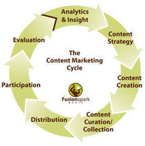 Content marketing definition & overview: what is content marketing? | Social Media | Scoop.it