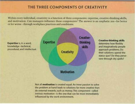 Creativity At Work: 6 Ways To Encourage Innovative Ideas | Creativity Scoops! | Scoop.it