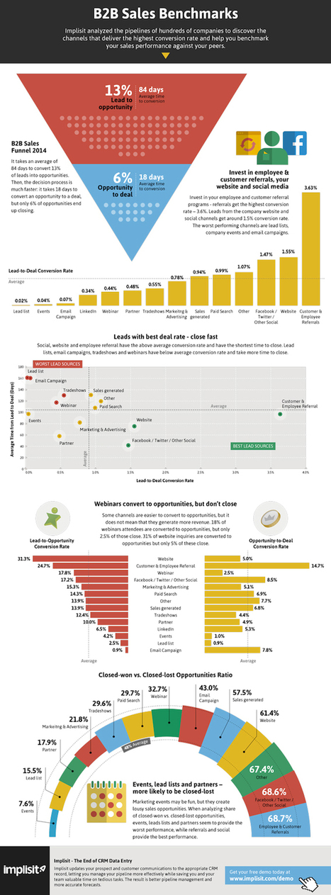New Data Exposes the Best and Worst Customer Conversion Channels | World's Best Infographics | Scoop.it