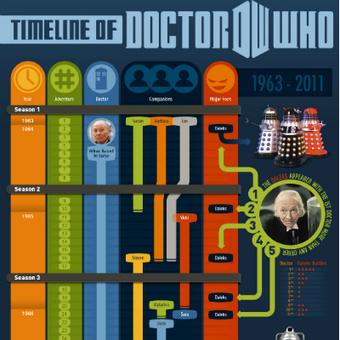 Doctor Who Timeline Infographic 2011 | Transmedia: Storytelling for the Digital Age | Scoop.it