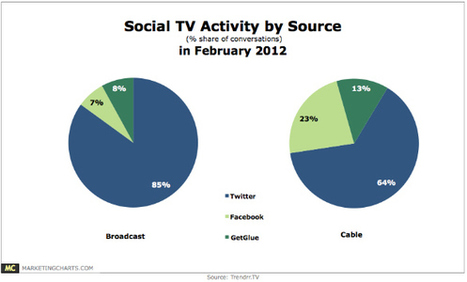 Twitter Dominates Social TV Landscape | Social TV is everywhere | Scoop.it