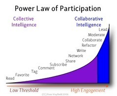 Power Law of Participation Continuum - From #collectiveintelligence to #collaborative intelligence | e-Xploration | Scoop.it