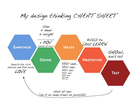 A design thinker's cheat sheet | Innovation and Creativity | Scoop.it