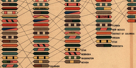Handsome Atlas: Beautiful Data Visualizations from the 19th Century - information aesthetics | Digital Cartography | Scoop.it