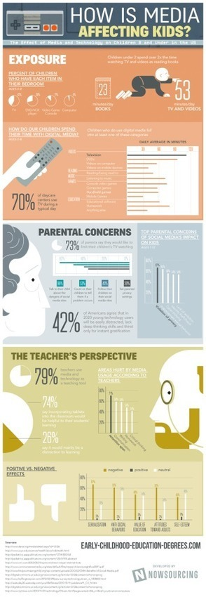 Comment on How Is Media Affecting Kids? – Infographic by NJBiblio | Technology | Scoop.it