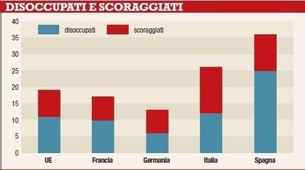 Disoccupati e scoraggiati, 1 italiano su 3 «sogna» il lavoro - Rassegna.it | Formazione e Lavoro | Scoop.it