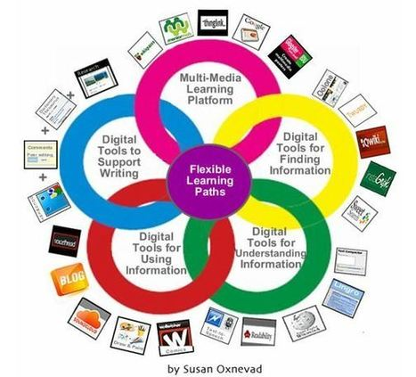 Cool Tools for 21st Century Learners: An Updated Digital Differentiation Model | Kristina Hollis - Teaching and Technology | Scoop.it