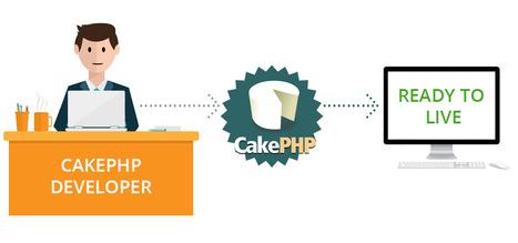 CakePHP Development Services, Hire CakePHP Developer | Open Source Web Development | Scoop.it