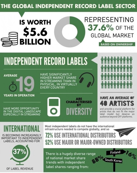 The Real Value Of The Independent Sector | Musicbiz | Scoop.it