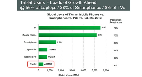 Mary Meeker's 2014 Internet trends report and its relevance to travel - Tnooz | Web Marketing Turistico | Scoop.it