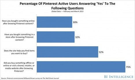 Pinterest offering new metrics for brands with Millward Brown | Pinterest | Scoop.it