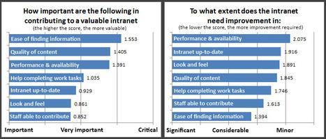 50 Ways to a Better Intranet | Digital Marketing & Communications | Scoop.it