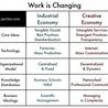 Creativity, Innovation & Leadership