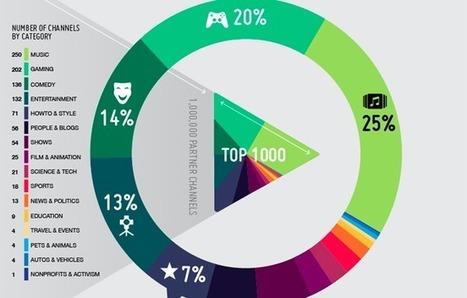 Los 1000 canales de YouTube más populares, la infografía de la semana | Infographics on the road | Scoop.it
