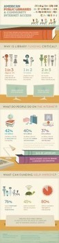 The value of free internet access in American public libraries [infographic]   SocialLibrary   Scoop.it