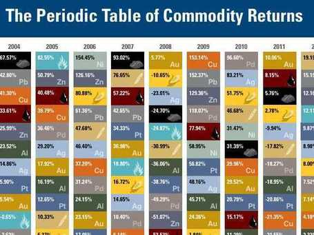 This Table Demonstrates With Colors Why You Should Diversify Your Commodities Portfolio | Featured at fifthestate.co | Scoop.it