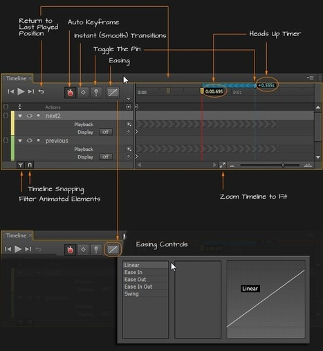Adobe Edge: Panoramica Delle Nuove Funzionalità | Creare Riviste Digitali Per iPad: Ultime Novità | Scoop.it