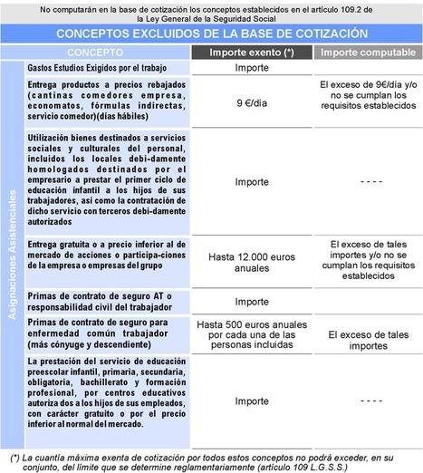 Elementos de cotización 3   Nerea Martínez   Scoop.it