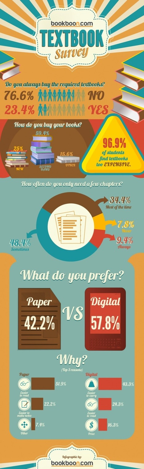 Study Uncovers Why Students Buy Digital vs Paper Textbooks [Infographic] | The Information Specialist's Scoop | Scoop.it