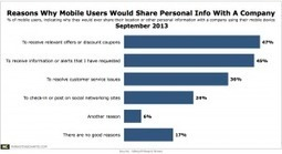 What Would Prompt Mobile Users to Share Their Personal Info With a Brand? | Data Matters | Scoop.it