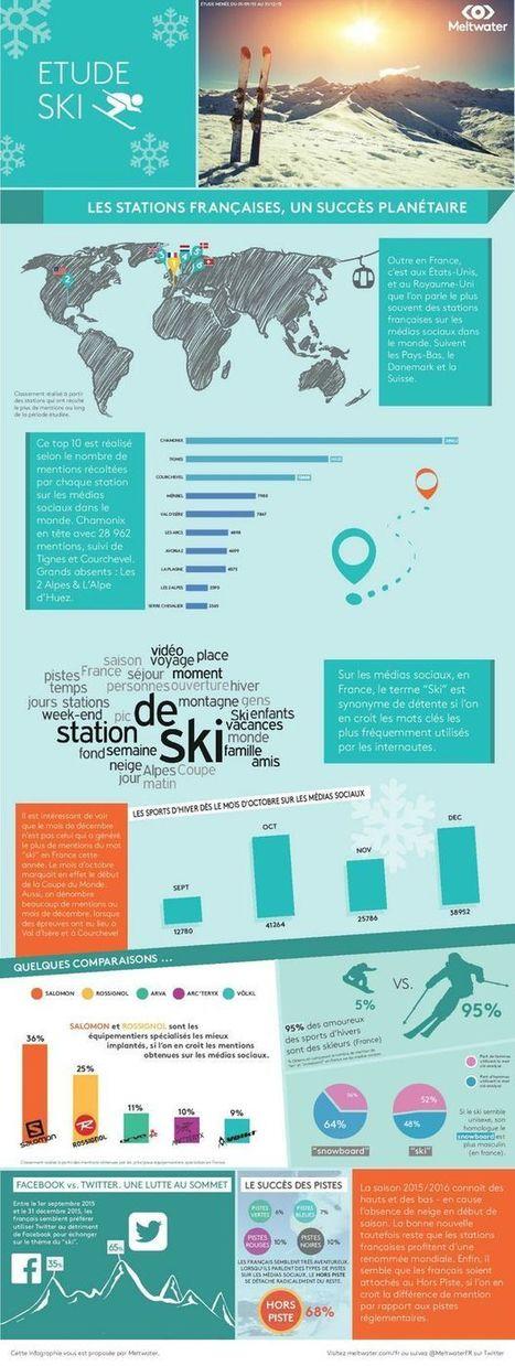 Ski, réseaux sociaux et conversations | Networking the world - Espace et réseaux | Scoop.it