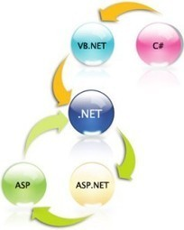 Web Application Development – A must for all enterprises | Ecommerce Development | SEO Company India – TGRPL | Scoop.it