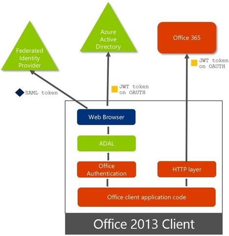 Office 2013 updated authentication enabling Multi-Factor Authentication and SAML identity providers - Office Blogs | JANUA - Identity Management & Open Source | Scoop.it