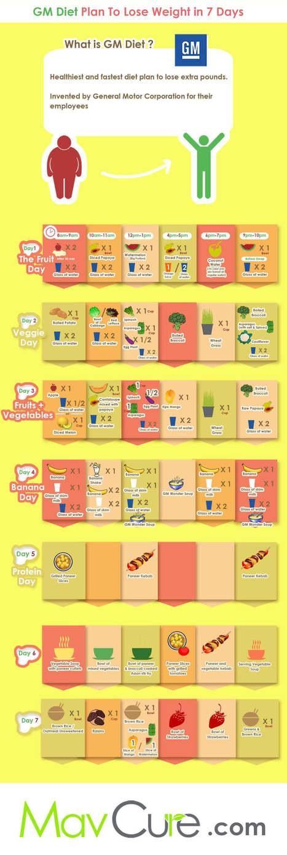 GM Diet Plan to Lose Weight in 7 Days [INFOGRAPHIC] | Infographics by Infographic Plaza | Scoop.it