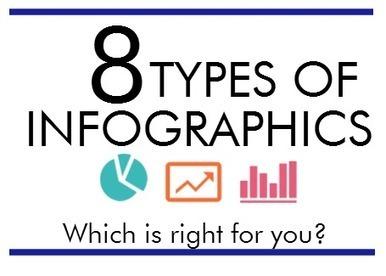 Flowchart Infographic | 8 Infographs | Scoop.it