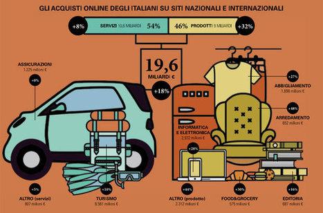 E-commerce, in Italia mercato da 20 miliardi di euro | Green economy & ICT- imprese italiane sostenibili | Scoop.it