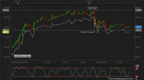 Copper Choppy with China Re-open; Oil Rally Reverses on Rising Supply | Marché du forex | Scoop.it