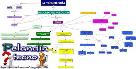 Tecnología ESO. Sagrado Corazón de Placeres (Pontevedra) | juanjo | Scoop.it