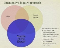 Introduction | imaginative-inquiry | Apprentissage par enquête en éducation artistique_Inquiry Process in Arts Education | Scoop.it