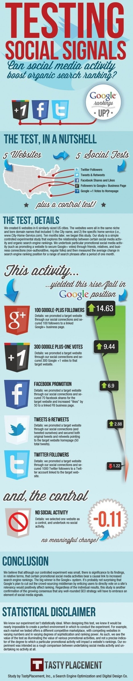 Testing Social Signals - Can Social Media Activity Boost Organic Search Ranking?   SEO and Social Media   Scoop.it