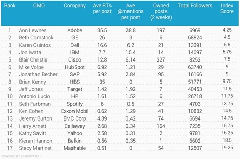 The Best CMOs on Twitter In 2015 | Etude & infographie | Scoop.it