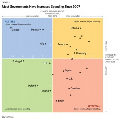 Yes, Europe really is in the throes of austerity | MACRO | Scoop.it