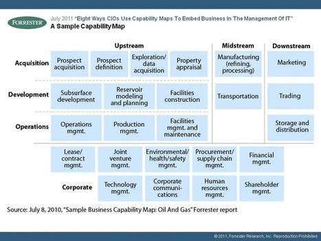 Enterprise Capability Maps | Enterprise Architecture ◭ Solution Architecture | Scoop.it