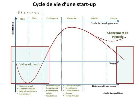 Le recyclage des talents dans les écosystèmes d'innovation | Sud-Ouest intelligence économique | Scoop.it