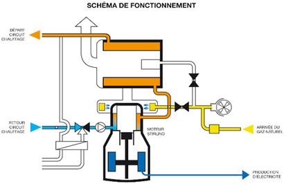 Les chaudières du futur (faiteslepleindavenir, 19/08/14) | Les écogénérateurs ou chaudières à micro cogénération gaz, l'avenir du chauffage ? | Scoop.it