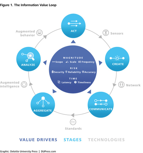 The more things change: Value creation, value capture, and the Internet of Things   #INNOVATION #IT #BUSINESSMODEL #STARTUPS   Scoop.it